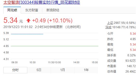 江淮汽车股吧:太空智造(300344)关于筹划公司控制权变更暨股票复牌的公告