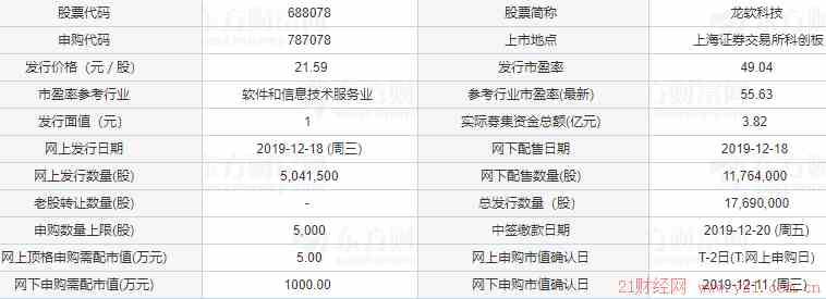 中通客车股吧:龙软科技(688078)中签率与中签号查询 龙软科技上市日期时间