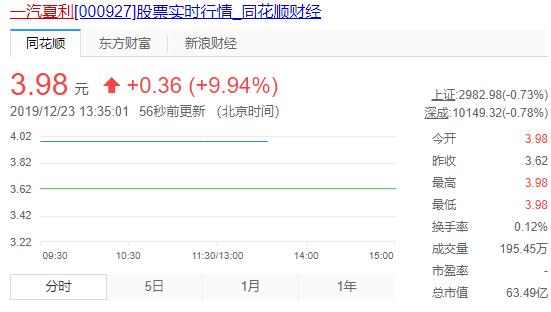 景兴纸业股吧:一汽夏利股票什么时候复牌?一汽夏利000927复牌时间公布