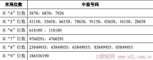申万宏源股吧:002972中签号率 002972配号 002972中签率查询