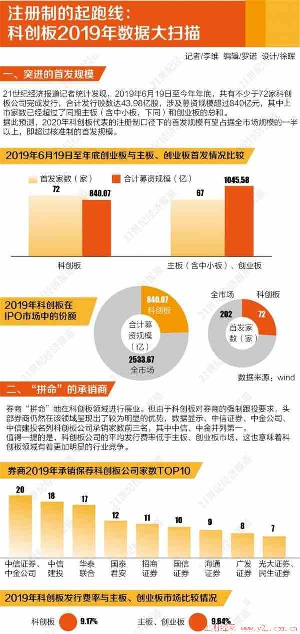 """丰原药业股吧:科创板""""试验元年""""报告72家企业享政策之惠 平均单月募资超140亿"""