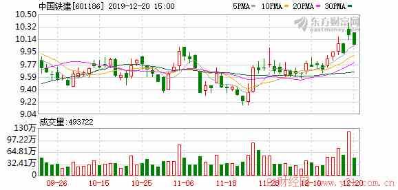 新疆天业股吧:A股分拆上市首枪打响!中国铁建子公司赴科创板 接下来是谁?