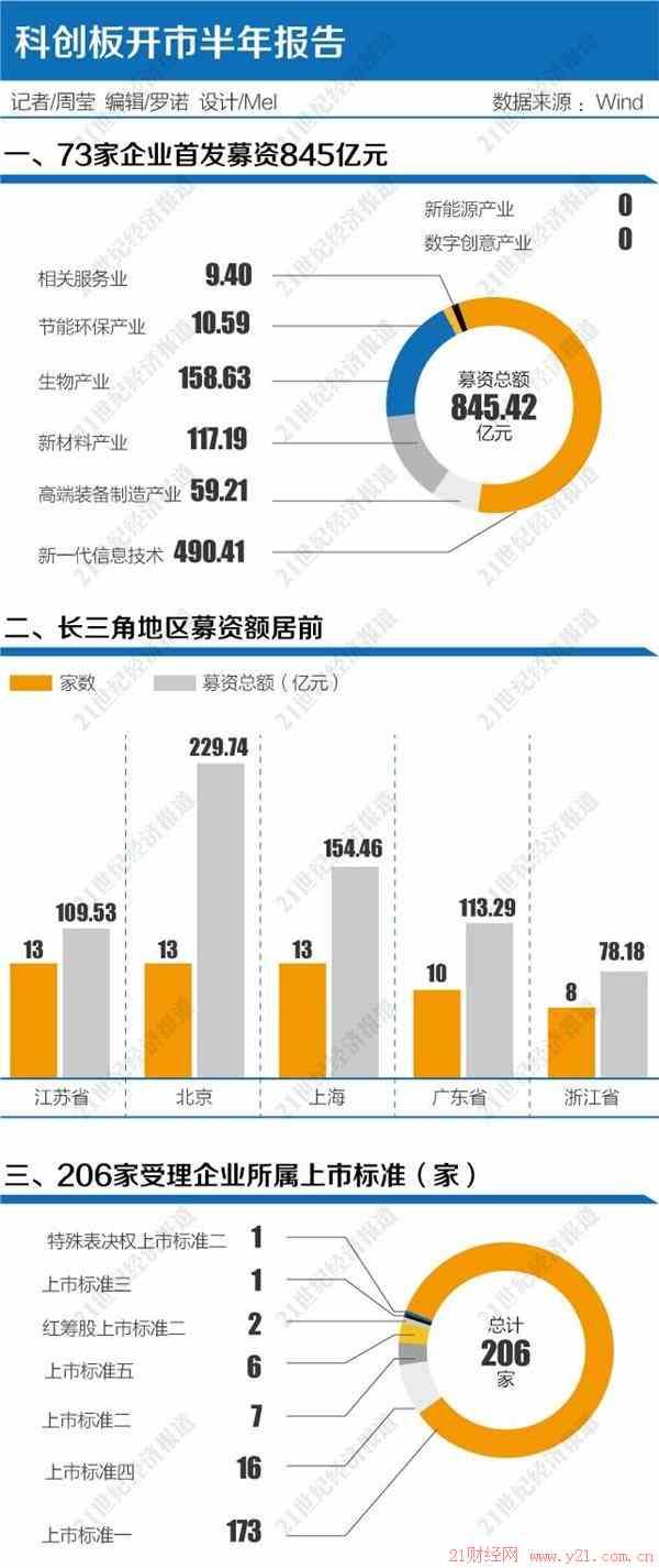 中国神华股吧:科创板开市半年报告长三角成募资大户 配套改革可期