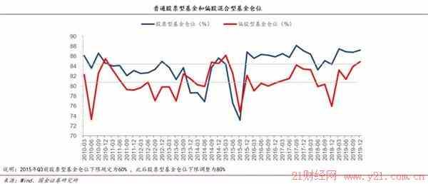 """兴发集团股吧:国金策略李立峰公募基金加大对""""创业板、科创板""""配置"""