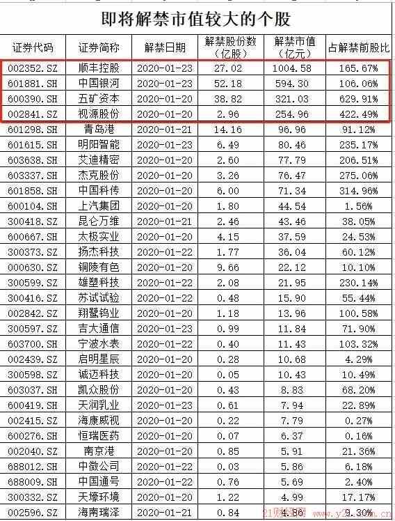 """中国一重股吧:近3000亿!解禁潮下周来袭 首批科创板迎""""大考"""""""