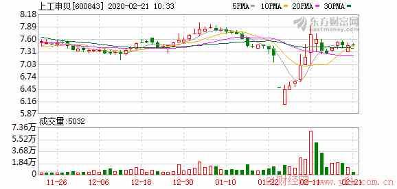 西部资源股吧:上工B股关于以集中竞价交易方式回购股份的进展公告