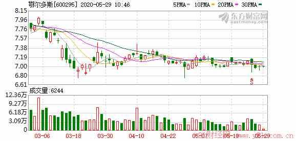 鄂尔多斯控股股东方面拟继续增持公司B股(图文)
