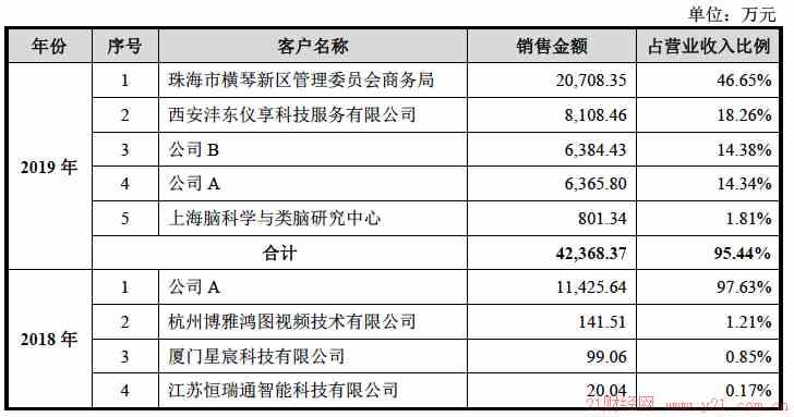 三年亏损16亿 近7成营收靠ToG(图文)