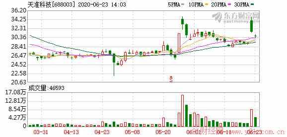 天准科技拟收购德国MueTec100%股权(图文)