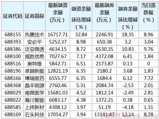 科创板融资余额增加1267.57万元 88股融资余额环比增加
